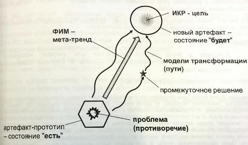 Пример теории решения изобретательских задач бочаров решение задач